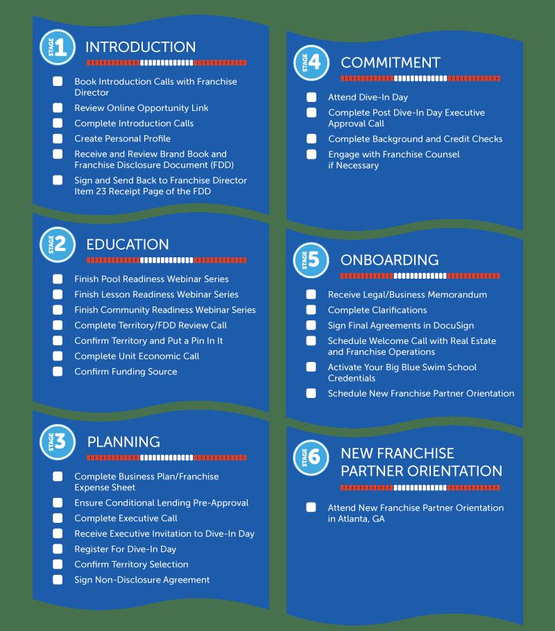 Big Blue Swim School Launch Process Steps