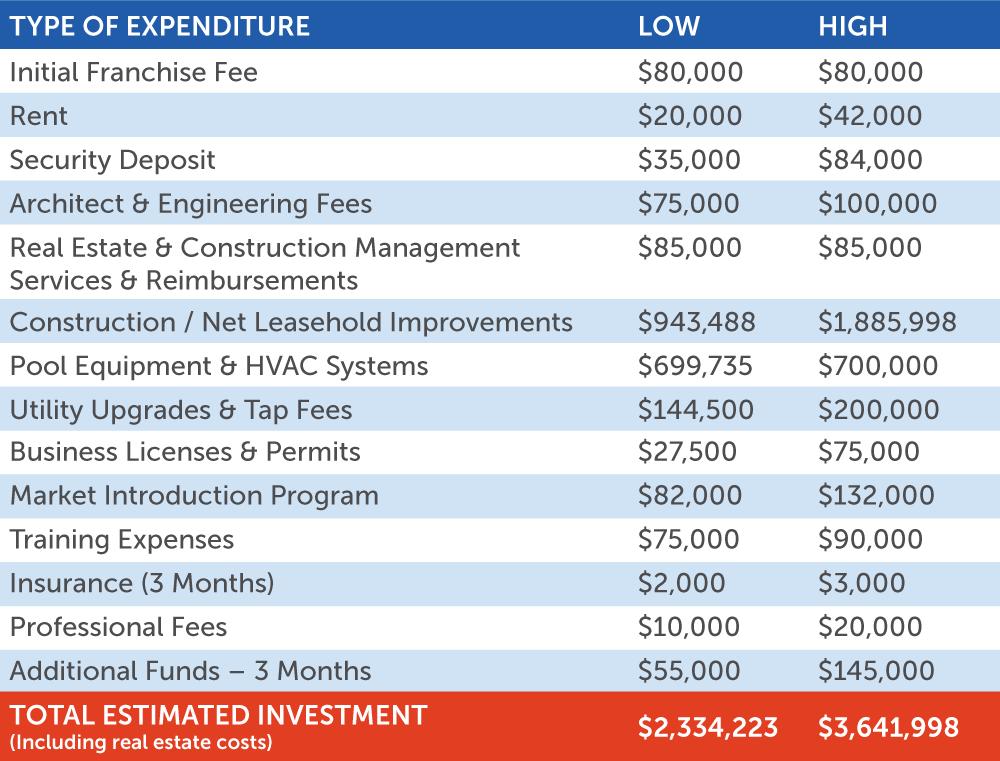 Investment Breakdown of a Big Blue Swim School